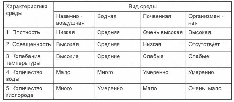 Среды обитания организмов их характеристика таблица