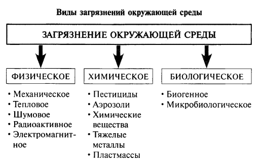 Схема виды загрязнителей окружающей среды