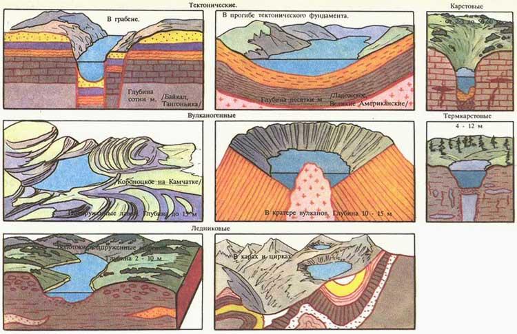 Типы озерных котловин примеры изображение