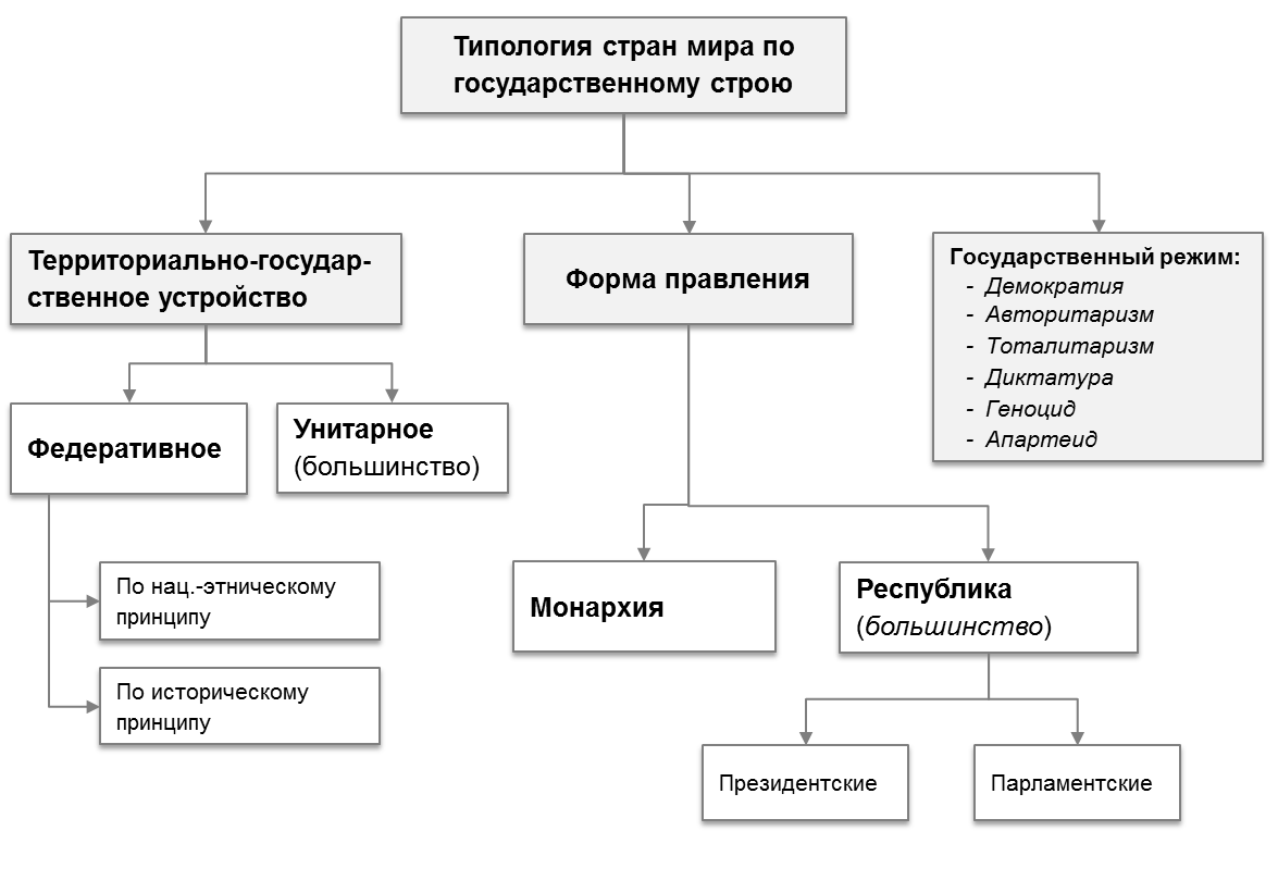 Схема государственный строй стран мира