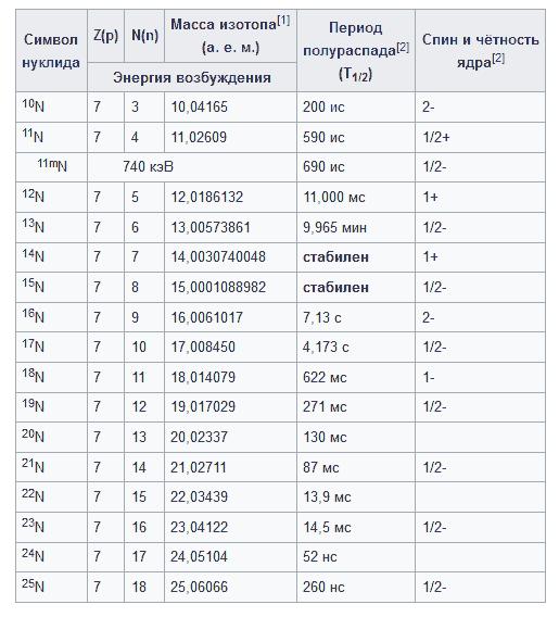 изотопы азота таблица