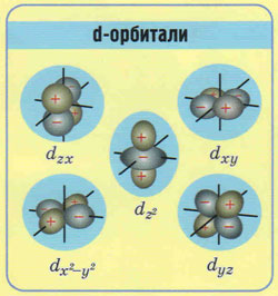 рисунок форма d-орбиталь