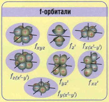рисунок форма f-орбиталь