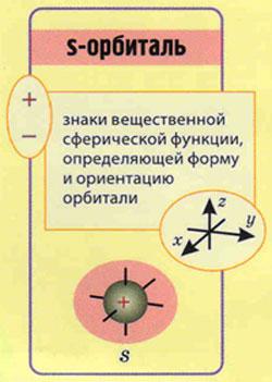 рисунок форма s-орбиталь