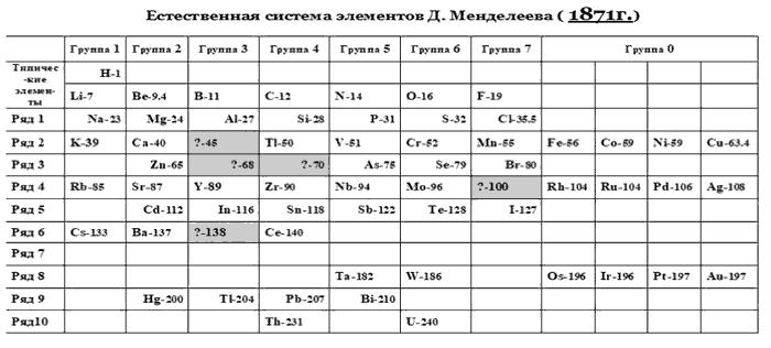 таблица Менделеева 1871 года классический вид
