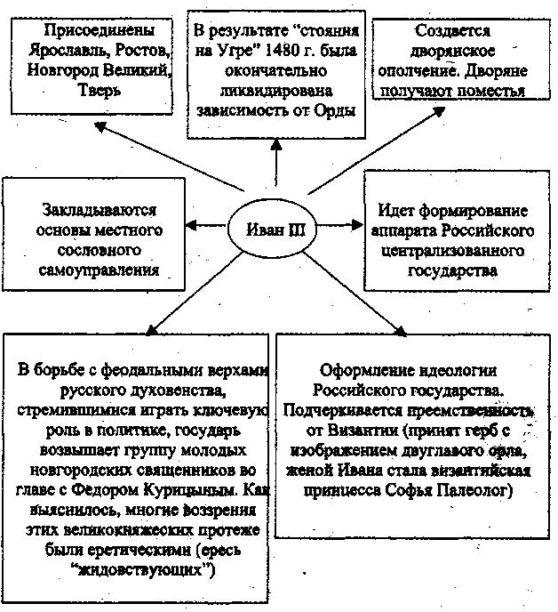 Ивана 3 (Схема)