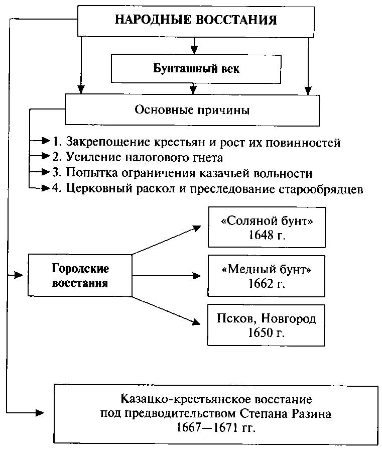 схема народные восстания 17 века