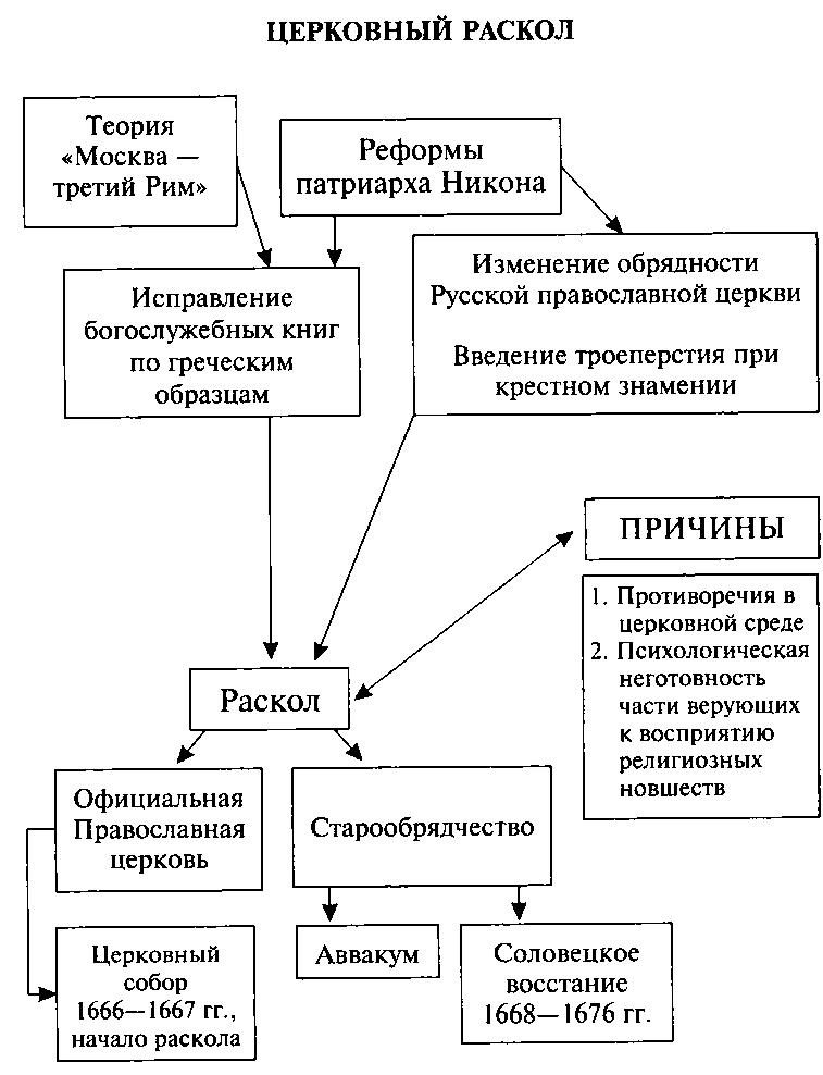 Церковный раскол в России 17 век схема