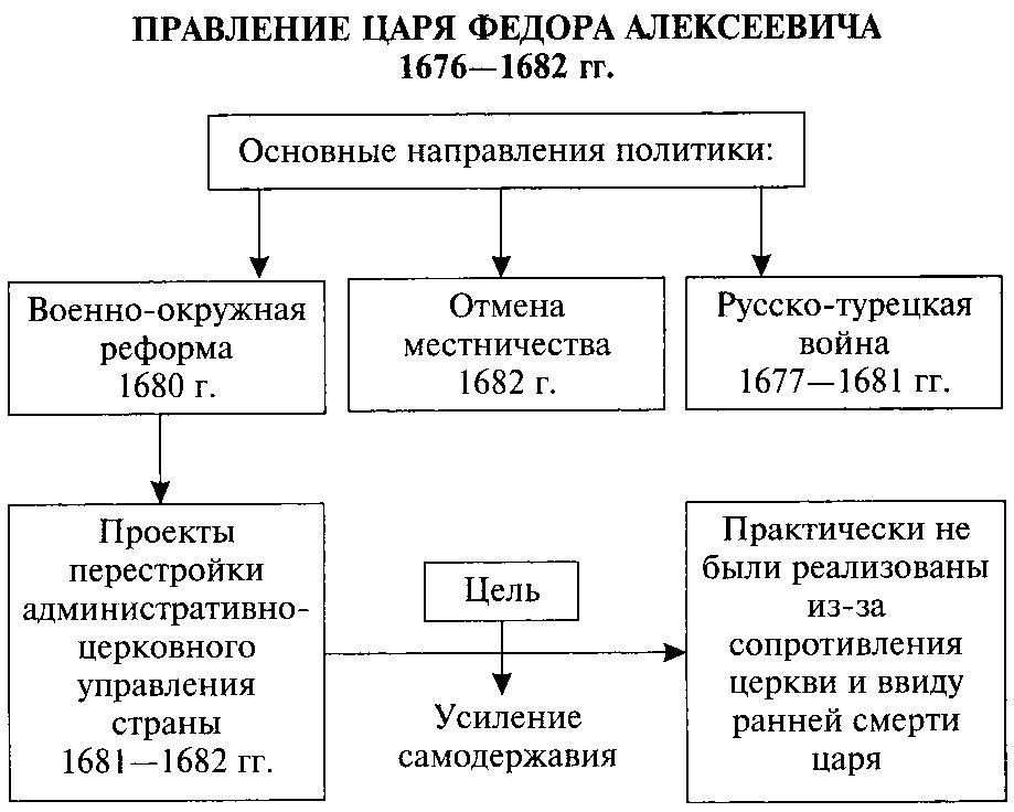 Схема направления политики Федора Алексеевича