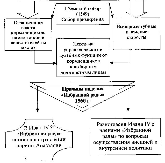 схема реформа местного управления Ивана 4