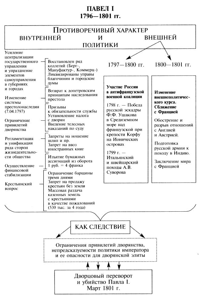 Схема внутренней и внешней политики Павла 1