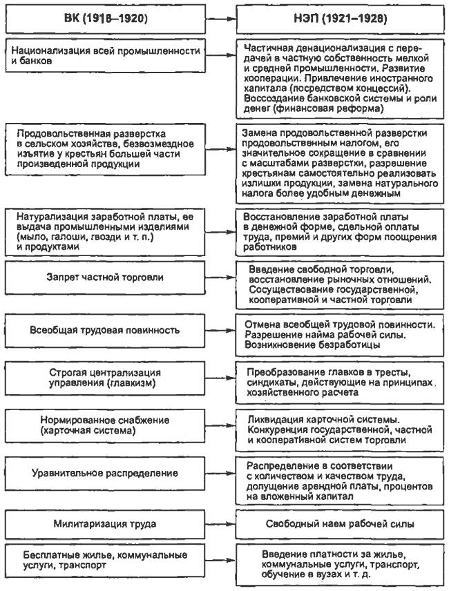 Схема сравнение военного коммунизма и НЭП