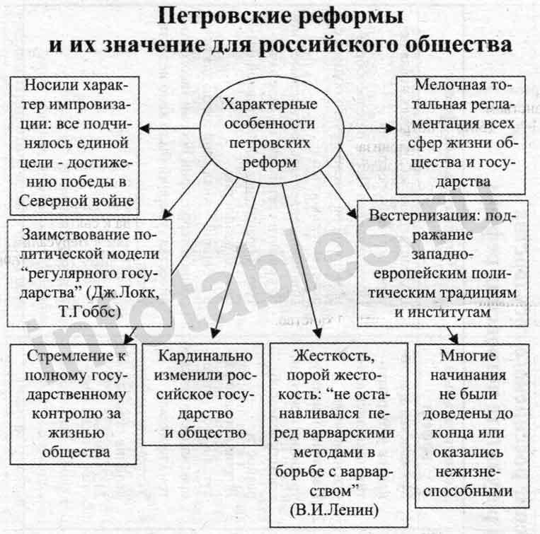 Схема особенности реформ Петра 1