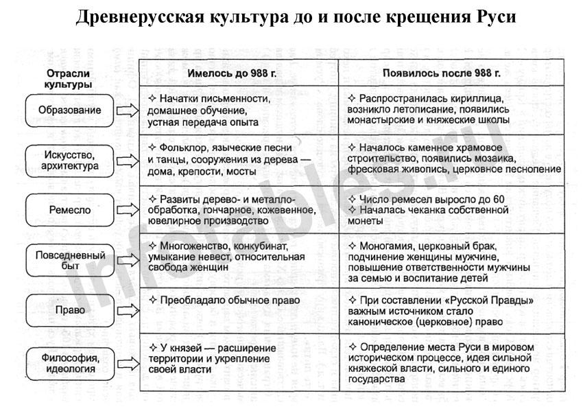 крещения Руси (Схема)