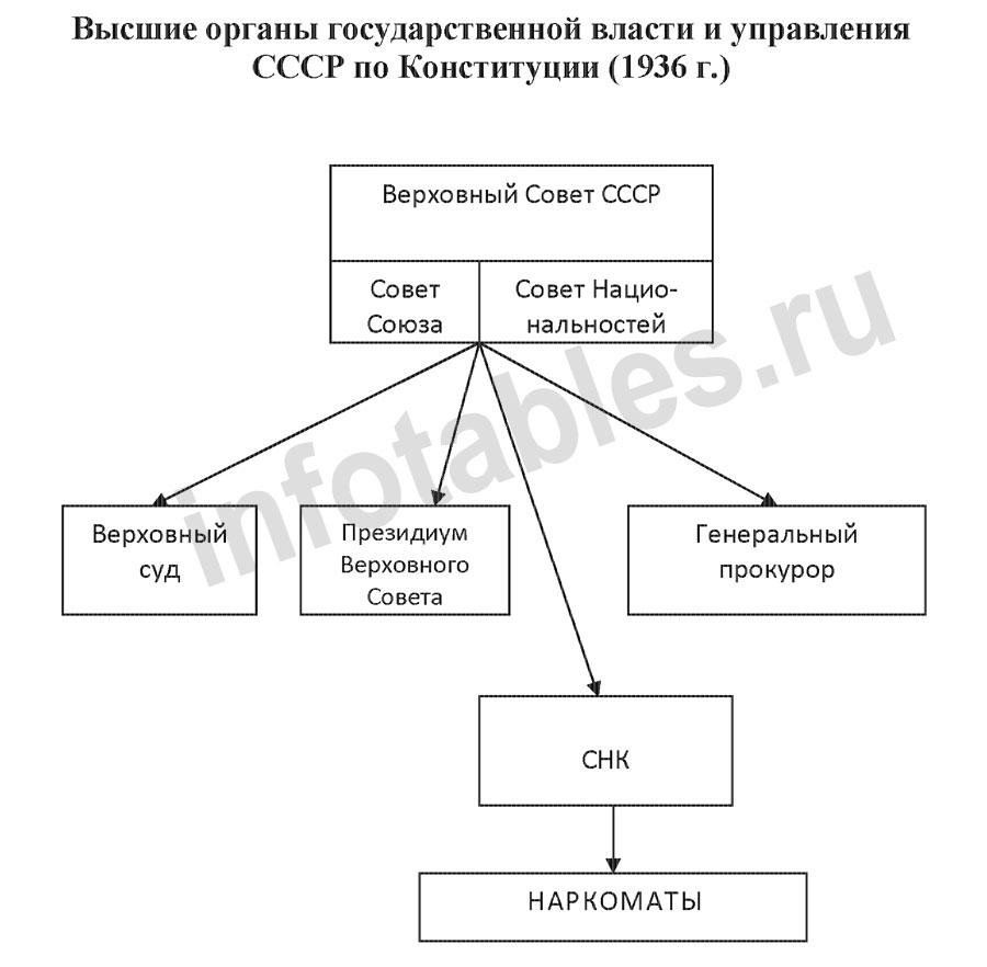 Схема высших органов власти и управления ссср фото 894