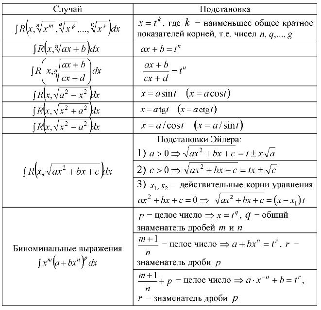 Интегрирование иррациональных алгебраических функций